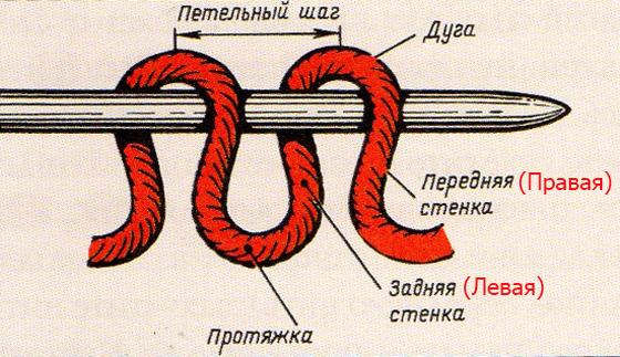 строение петли при вязании спицами